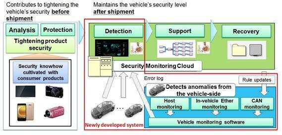 a secure intrusion detection system against Panasonic corporation announced today that it has developed automotive intrusion detection and prevention systems as a cyber security countermeasure for autonomous and connected cars.