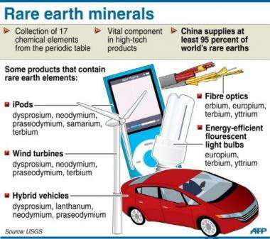 Fact file on rare earth minerals used in the manufacture of a wide range of high-tech products