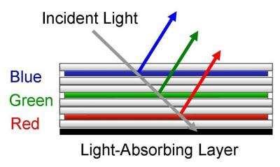 Fujitsu Dramatically Enhances Color Electronic Paper Functionality
