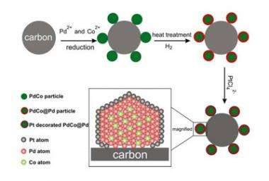 Nanoparticles could lead to better fuel cells