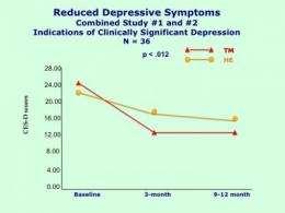New studies show reduced depression with Transcendental Meditation