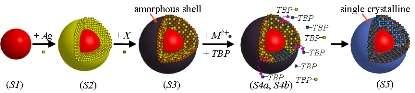 Revolutionary New Solution for Semiconductor & Nano Materials