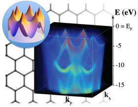 Shining Light on Graphene-Metal Interactions