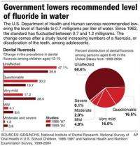US says too much fluoride causing splotchy teeth (AP)