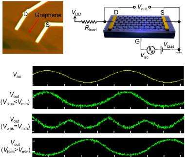 Triple-mode transistors show potential: Researchers introduce graphene-based amplifiers