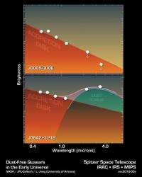 Astronomers observe fast growing primitive black holes
