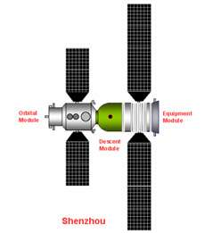 China Spacecraft Shenzhou