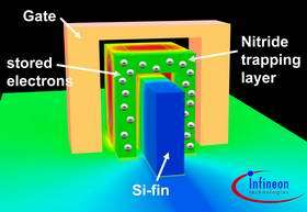 Scientists at Infineon Technologies Build the World's Smallest Non-Volatile Flash Memory Cell
