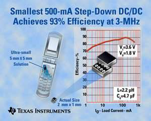 TI Unveils Smallest, Most Efficient Power Conversion IC for Smart Phones, Portable Wireless Electronics