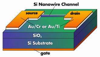 New design developed for silicon nanowire transistors