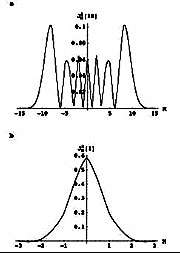 An electron standing wave at low magnetic fields (top) occupies about 20 atomic layers, but at high enough magnetic fields (belo