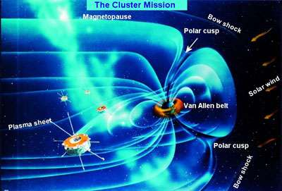 This image shows the main regions of the magnetosphere which are being studied by Cluster.