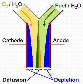 Membraneless fuel cell is tiny, versatile