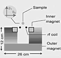 Portable High-Resolution NMR Sensor Unveiled