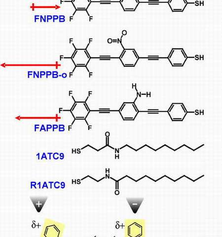 Structures of the OPE molecules used in this study