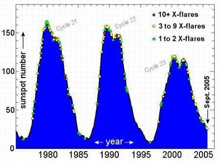 Sunspot counts and X-flares during the last three solar cycles. Note how solar activity continues even during solar minimum