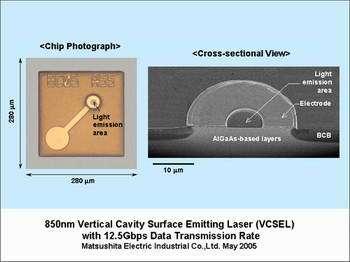 Panasonic Develops VCSEL Laser with World's Highest Data Transmission Rate