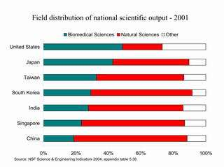 Asian countries gain prominence in science and technology as US loses ground