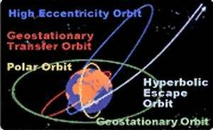 Some popular orbits