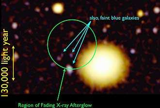 Astronomers hot on the trail of nature's exotic flashers