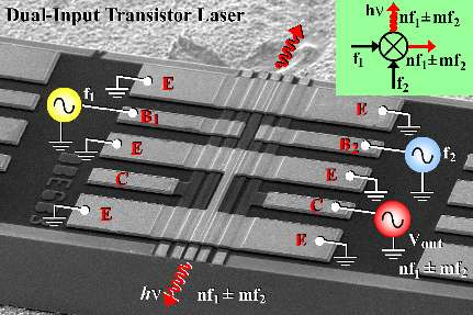 Transistor laser functions as non-liner electronic switch, processor