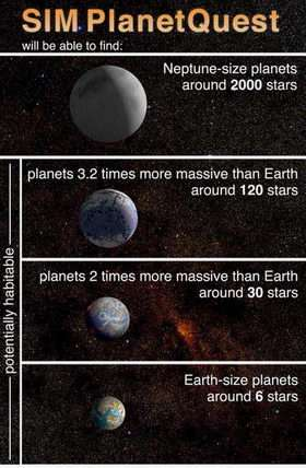 Planet-Finding by Numbers