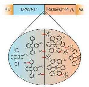 Organic semiconductors make cheap, flexible photovoltaics and LEDs