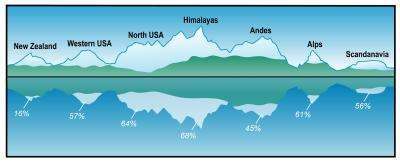 New century of thirst for world's mountains