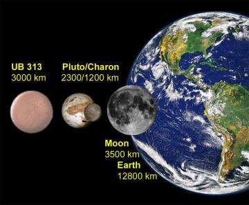 The diameter of 2003 UB313 compared with that of the Pluto, Charon, Earth, and the Moon