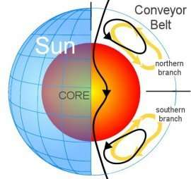 "The sun's ""Great Conveyor Belt"" in profile"