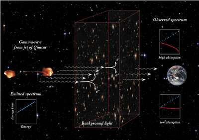 The Search For The History Of The Universe's Light Emission