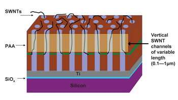 Purdue engineers lay groundwork for 'vertically oriented nanoelectronics'