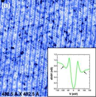 Imaging Challenges Theory of High-temperature Superconductivity