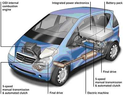 Electric Powered Cars Pros And Cons
