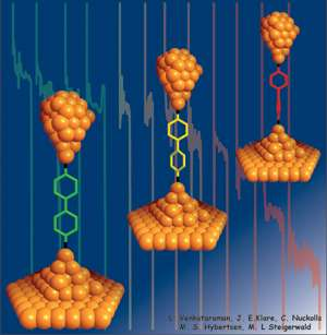Suspicion Confirmed: Flat Molecules Better for Conducting Electricity