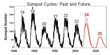 Solar Cycle 25 peaking around 2022 could be one of the weakest in centuries