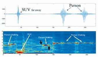 Sandia researchers develop better sensor detection system