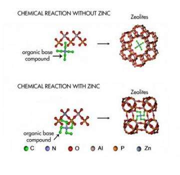 The Growth of a Zeolite