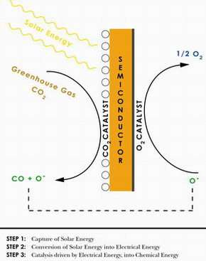 Device Uses Solar Energy to Convert Carbon Dioxide into Fuel