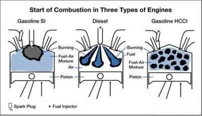 researchers work toward spark free, fuel efficient enginesBurning Diesel Engine Fuel Diagram #8