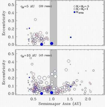 Terrestrial Planet Formation in Binary Star Systems