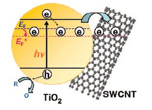 Carbon nanotubes' electronic properties optimized for future applications