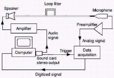 Superluminal sound set-up