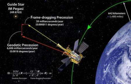 Was Einstein right? Scientists provide first public peek at Gravity Probe B results