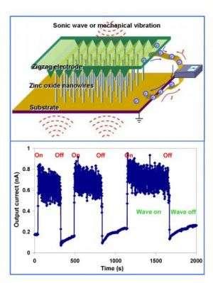 Nanogenerator Schematic