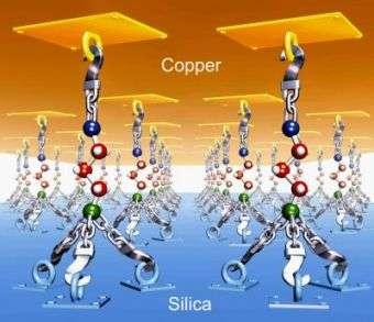 New Nanoglue