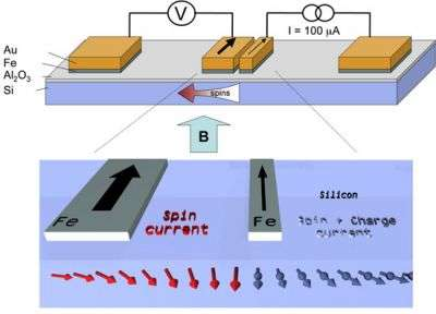 Scientists generate, modulate, and electrically detect pure spin currents in silicon