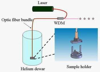 'Plug and Play' Source of Single Photons