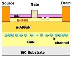 Structure of gallium-nitride (GaN) HEMT
