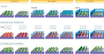 Melting defects could lead to smaller, more powerful microchips